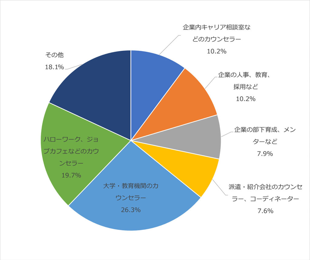 日本マンパワー 「新型コロナがキャリアコンサルティング現場に与える影響調査」結果